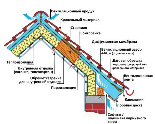 утепление крыши вразрезе