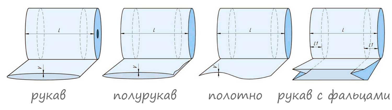 формы выпуска полиэтилена